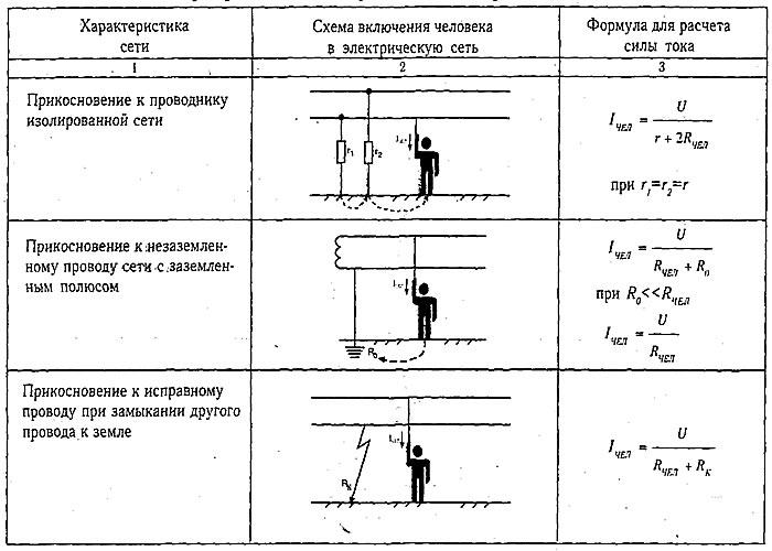 Формулы для расчета тока, проходящего через человека, в однофазных электрических сетях